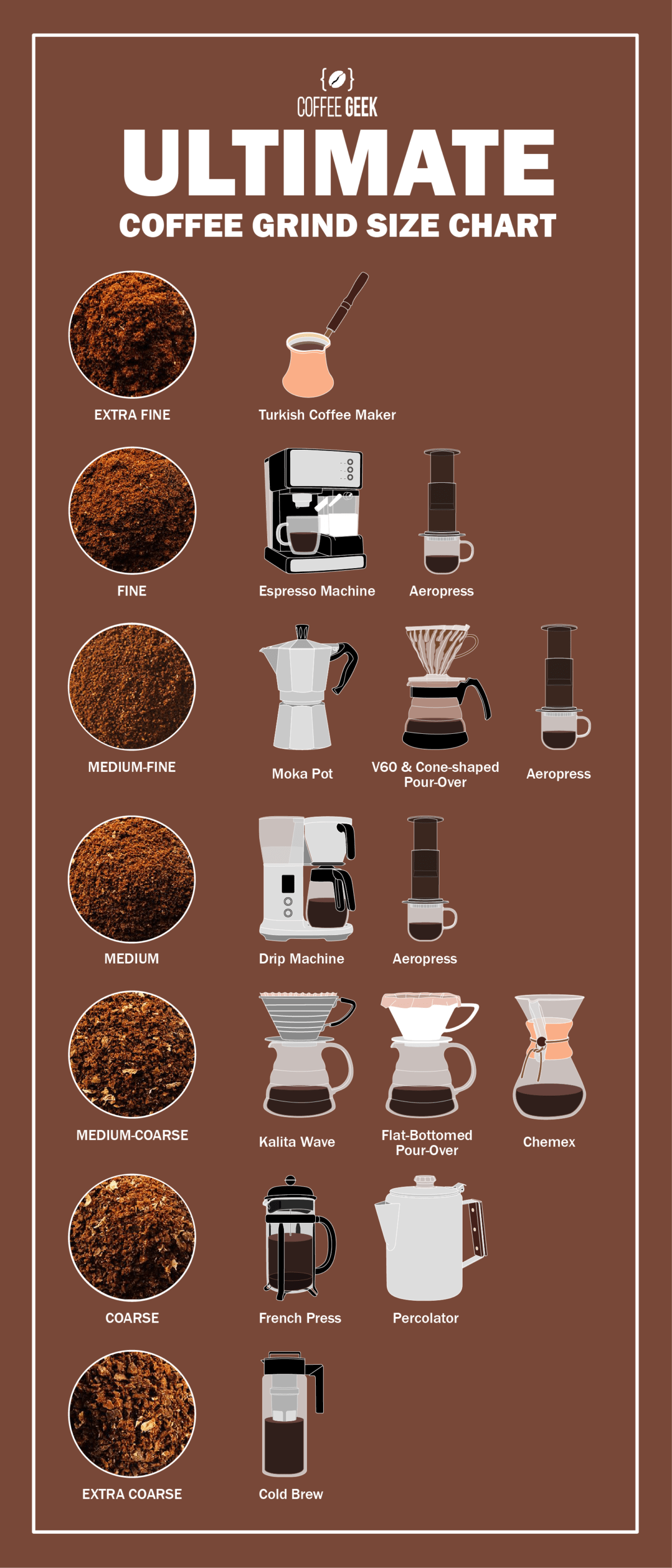 ultimate coffee grind size chart